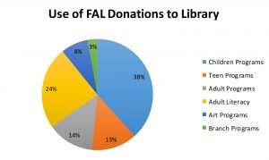 FAL Donations to the Alameda Free Library